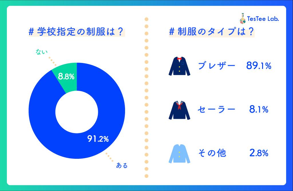 女子高生の制服に関する調査制服有無、指定タイプ