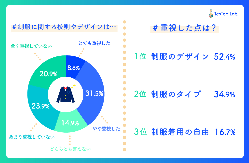 女子高生の制服に関する調査制服重視度
