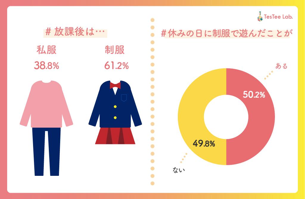 女子高生の制服に関する調査休日の制服着用経験