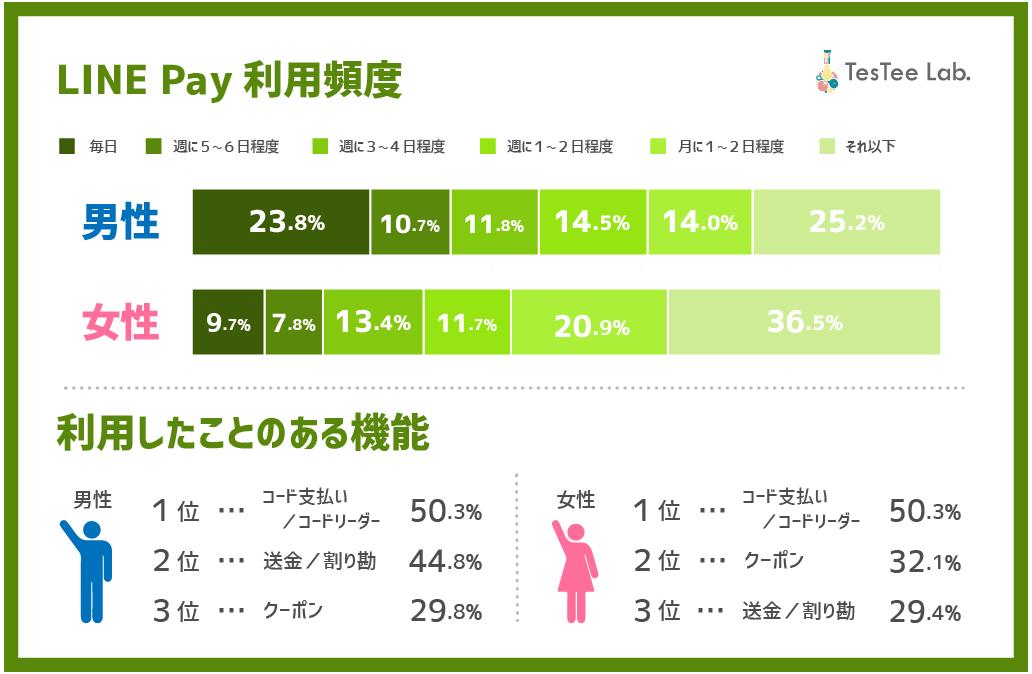 LINE Pay利用頻度&利用したことのある機能