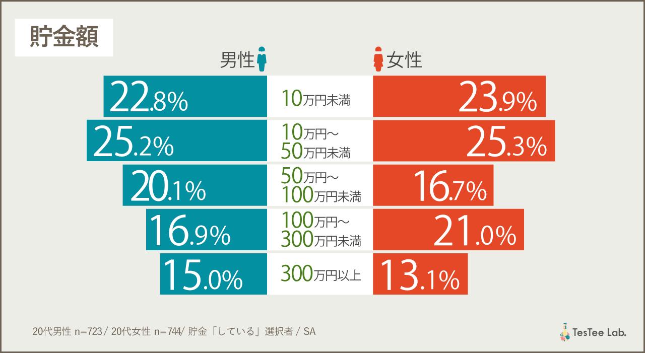 20代男女資産運用貯金に関する調査リサーチ貯金額
