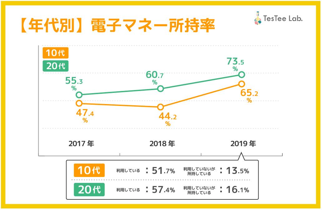 2019年版10代20代年代別:電子マネー所持率