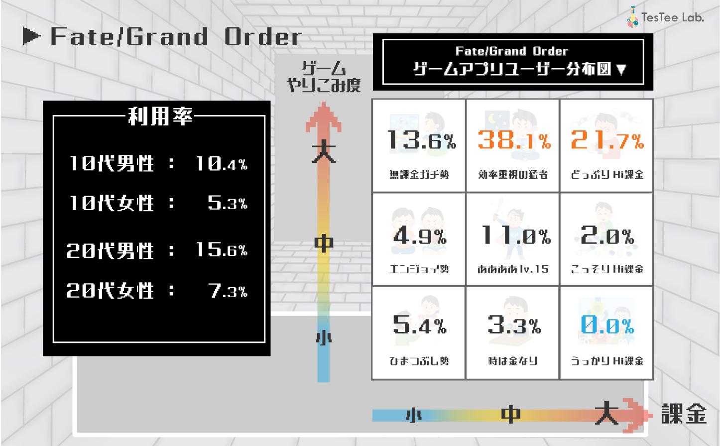 10代20代Fate/Grand Order利用者ゲームアプリユーザーマップ画像