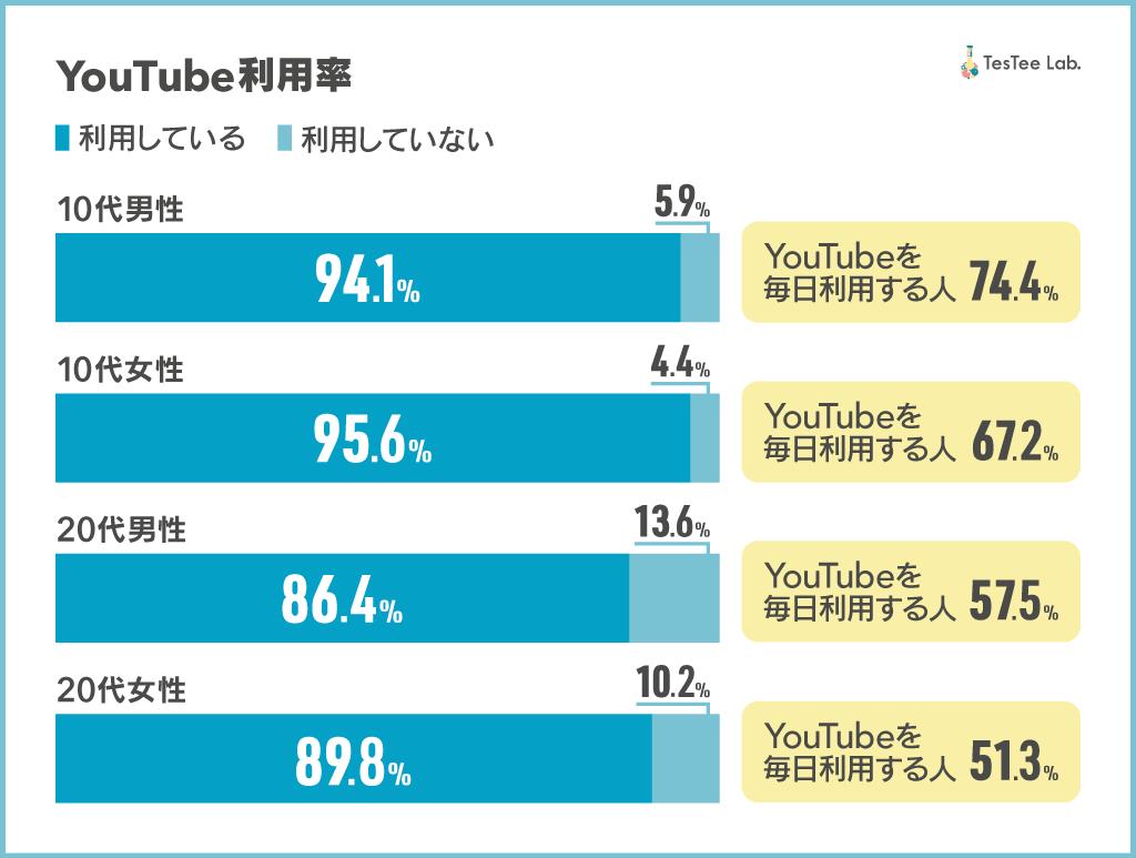 YouTube調査画像利用率