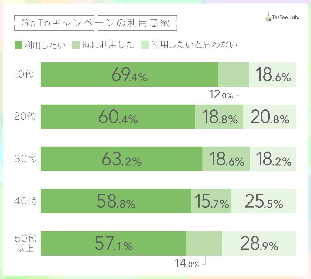 GoToキャンペーン調査画像1