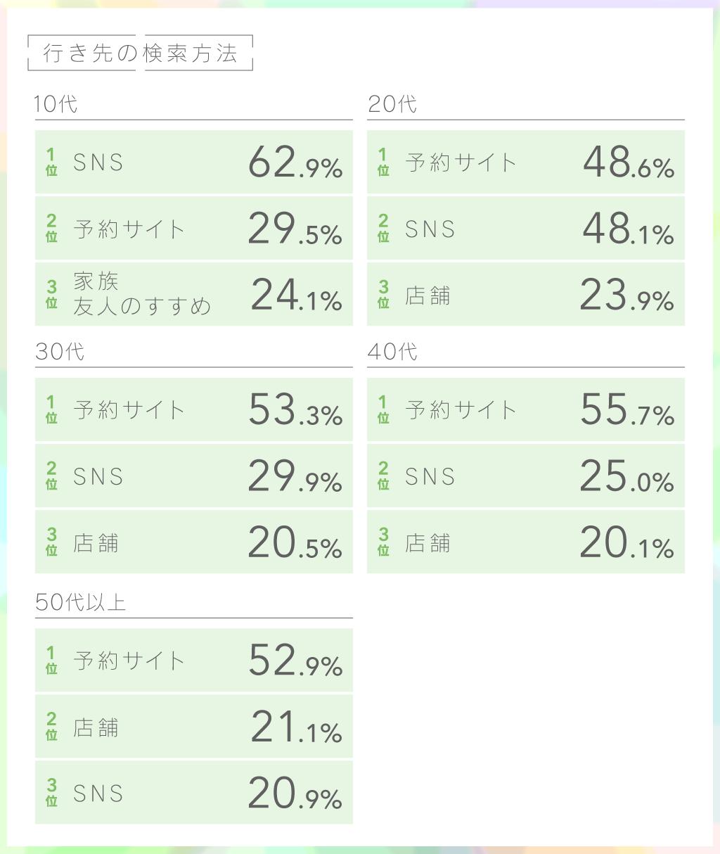 GoToキャンペーン調査画像2