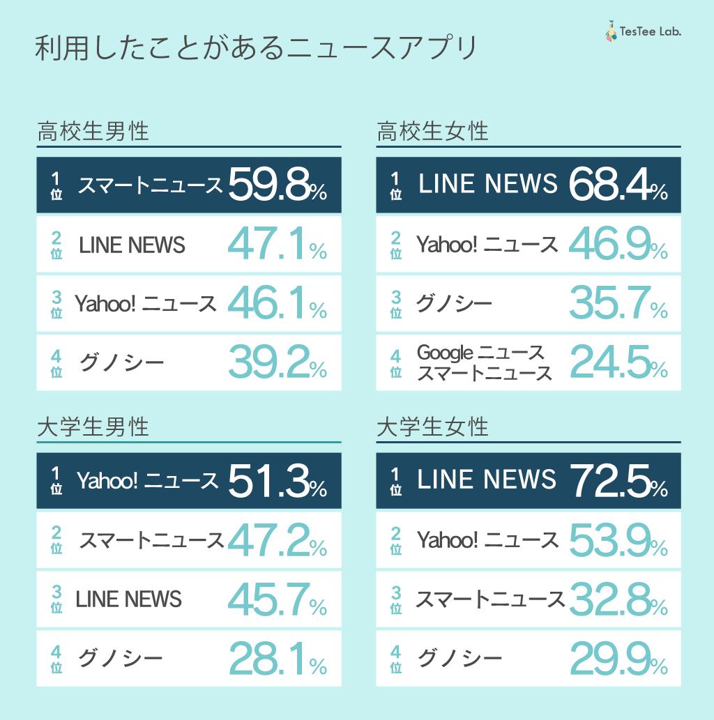 ニュースアプリ調査画像2