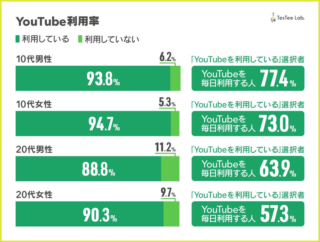 YouTube調査画像1