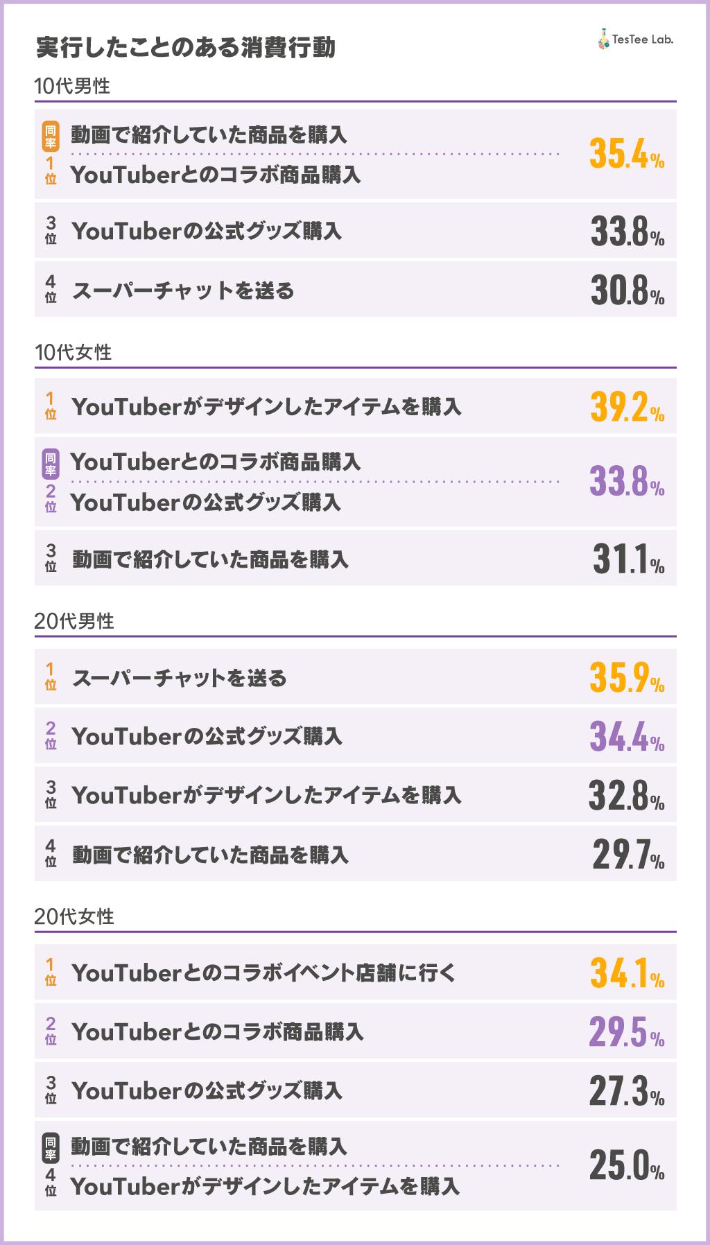 YouTuber調査2021 記事内画像2